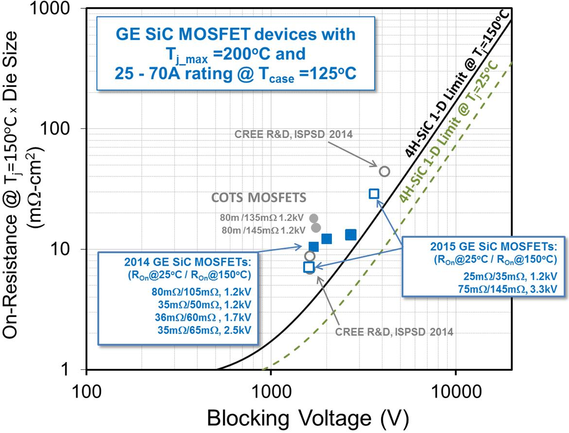Industrial Readiness Of Sic Power Devices Pdf Full Bridge 1 Kva Inverter Circuit Using 4 N Channel Mosfets Smps Ge Mosfet Product Portfolio