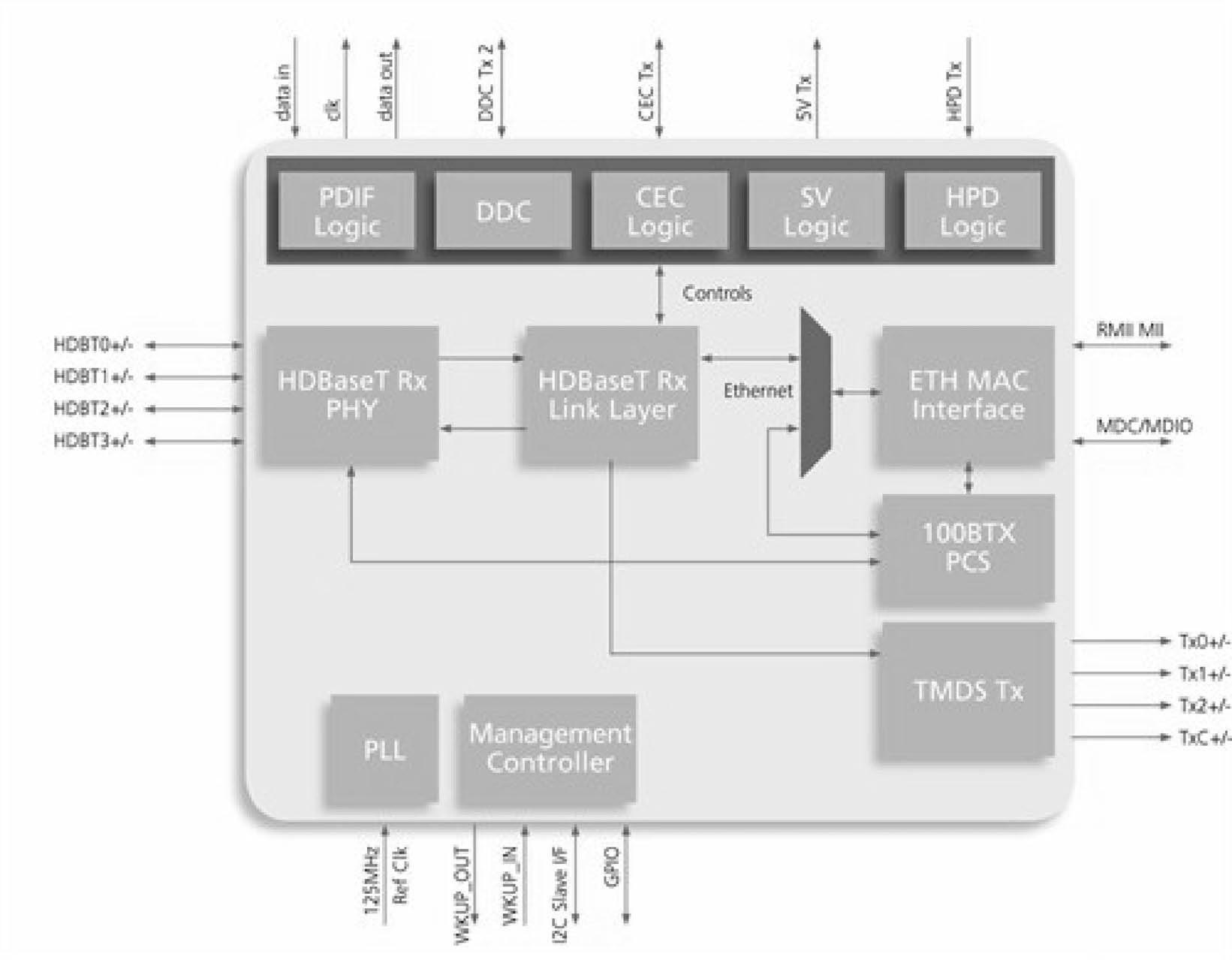 Valens Semiconductor Is A Leading Provider Of Products Block Diagram Hdtv Vs100tx Transmitter 2 Vs100rx Receiver For Hdtvs