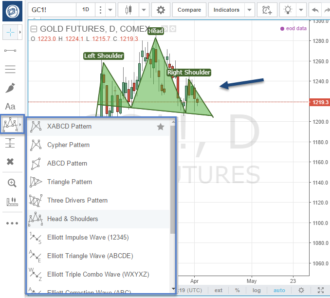 How to use Tradingview com Optimus Futures guide on charting with