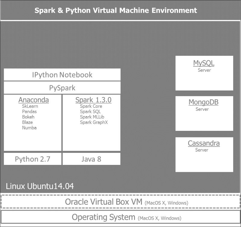 Spark for Python Developers - PDF