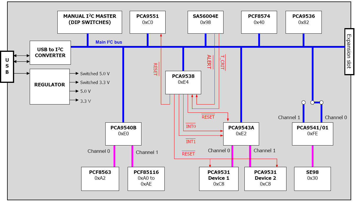 Interface Solutions I 2 C Bus 30 July Pdf 16channel Fm I2cbus 57 Ma Constant Current Led Driver Block Diagram Protocol Demoboard I2c