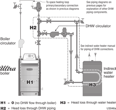 Boiler Manual Gas Fired Water Boilers Series 3 Installation