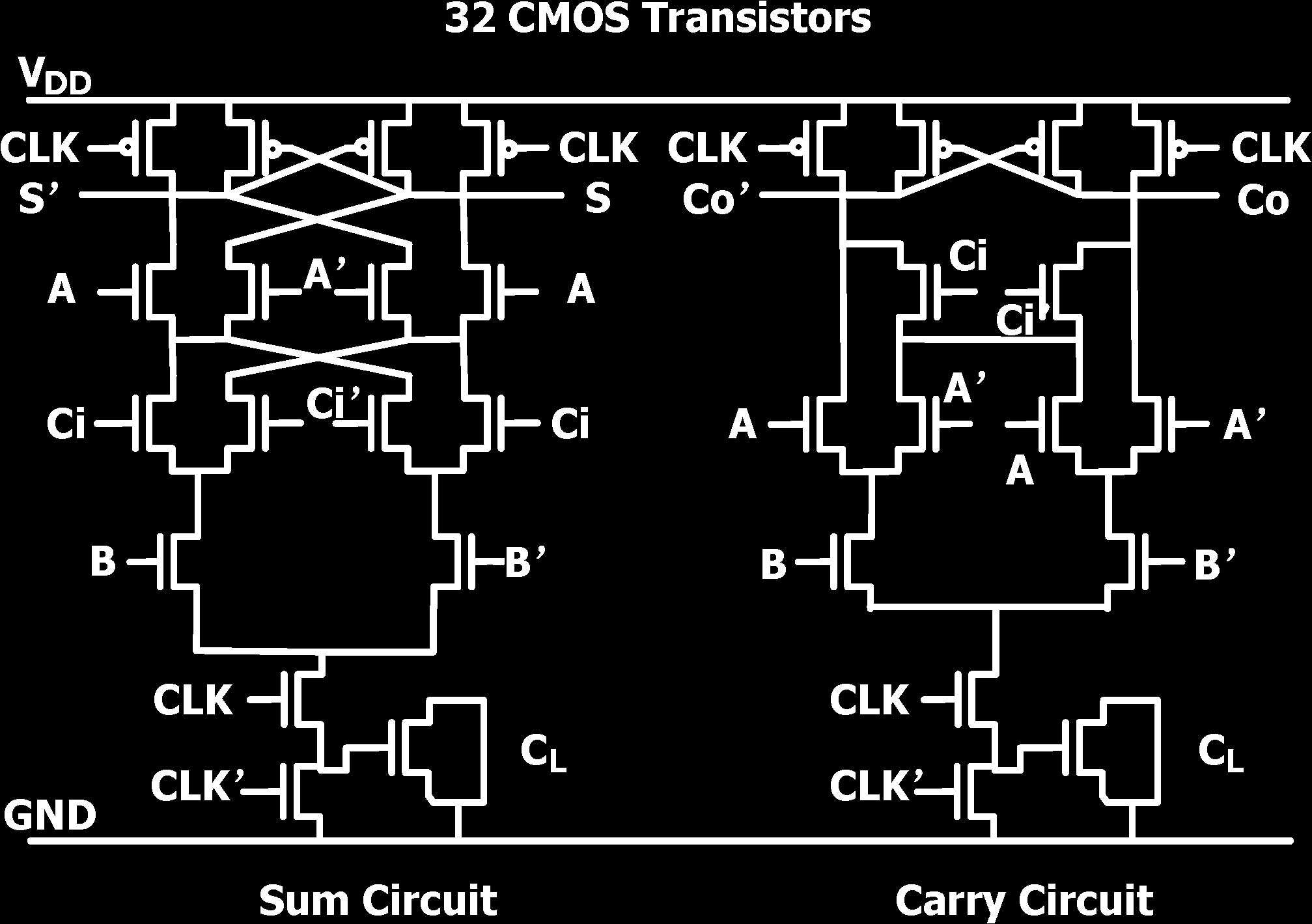 Evolutionary Device Scaling Of Cmos Technology To Pdf Show Your 1bit Adder Circuit Ta Ren And Markovi True Energy Performance Analysis The Mtj Based Logic
