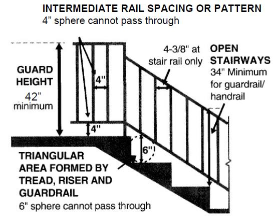 RESIDENTIAL STAIRWAY & HANDRAIL REQUIREMENTS - PDF