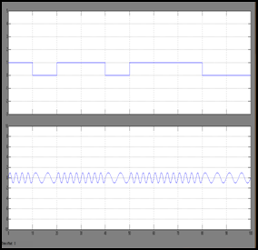 Implementation and Reconfiguration of Basic Digital Modulation and