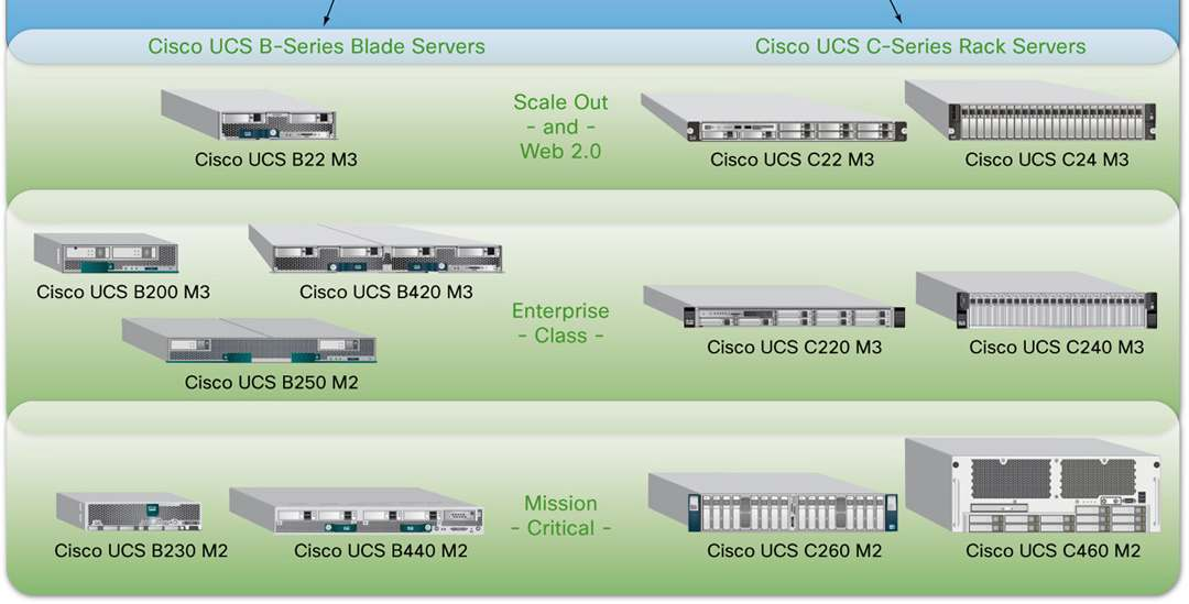 virtualized servers, and cloud computing with the introduction of new building blocks such as the C24 M3 server for Cisco UCS that extend the system s exceptional simplicity, agility, and efficiency