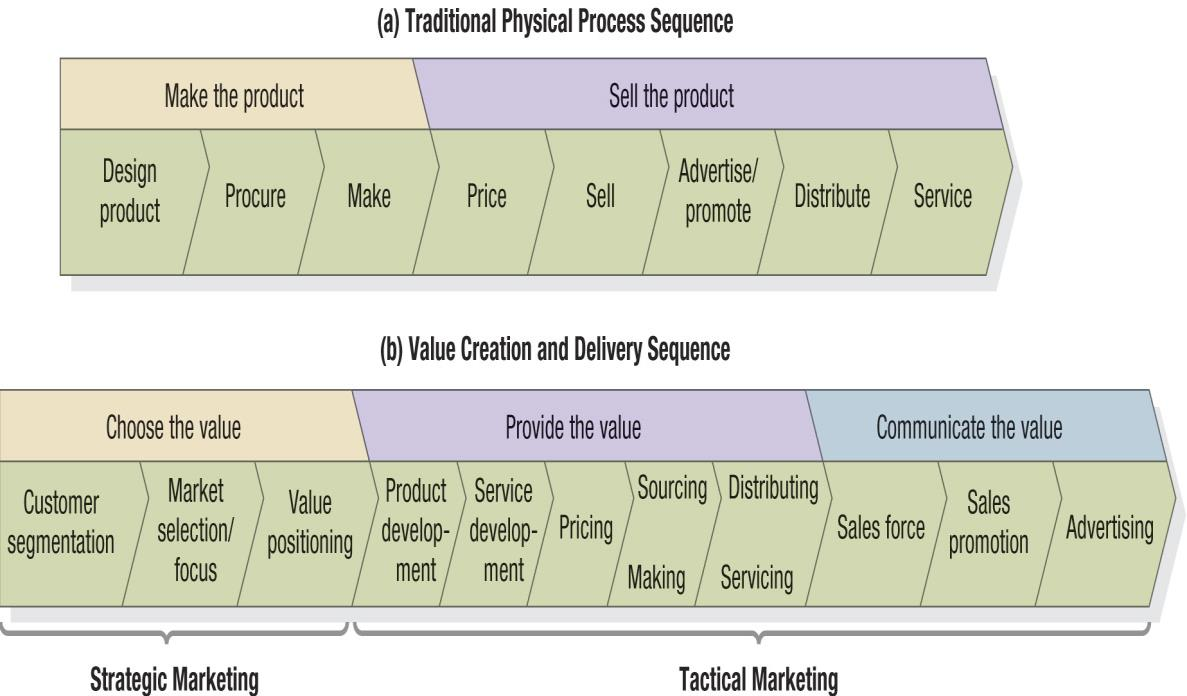 value delivery process kotler