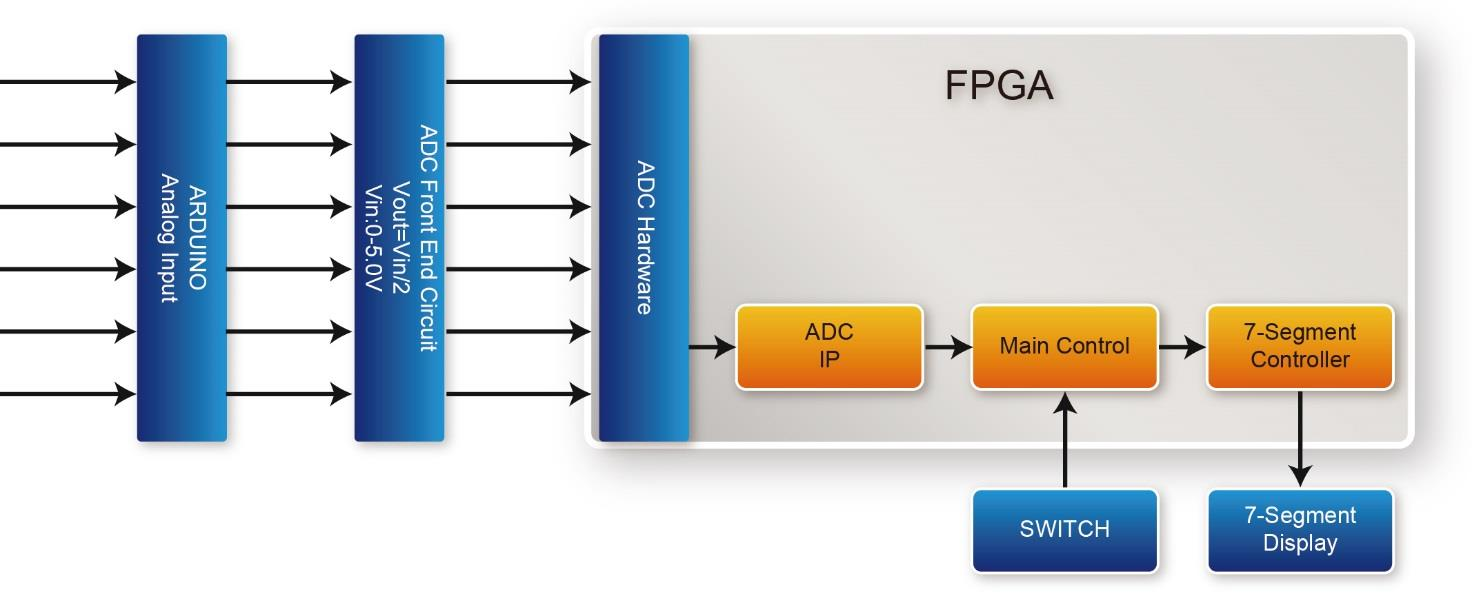 De10 Lite User Manual Pdf Circuitdiagramtointerfacebuzzerwithavrslicker 5 6 Adc Measurement This Demonstration Shows How To Use The Fpga On Die