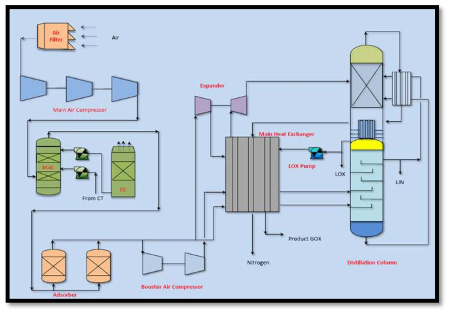 M S Essar Steel India Limited Pdf Peninsula Counters Wiring Code Furthermore Pulse Converter Circuit Pure Liquid Argon Is Withdrawn As Product Lar From The Sump Of