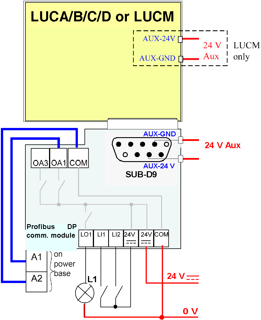 Installation of the LULC07 Profibus DP Module Electrical Connection Power  Supplies Schematic of the 24 V