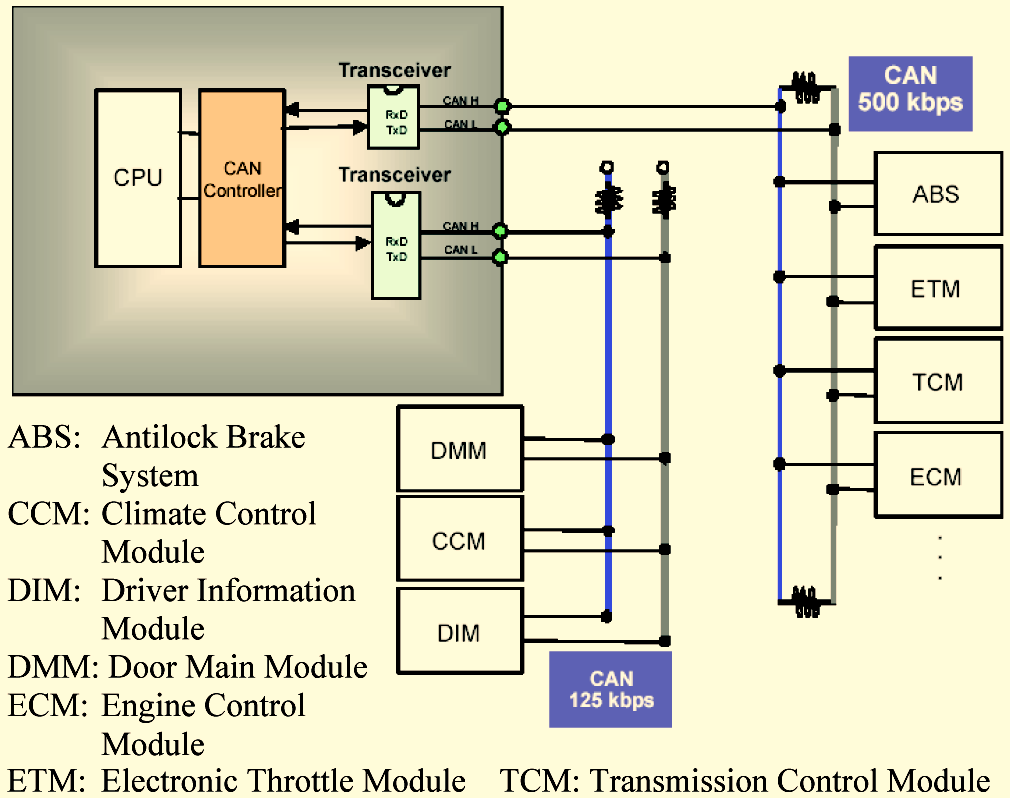A Small Scale Can Based Pm Bldc Motor Control For Automotive Permanent Magnet Brushless Dc Circuit Diagram The Open Transportation Journal