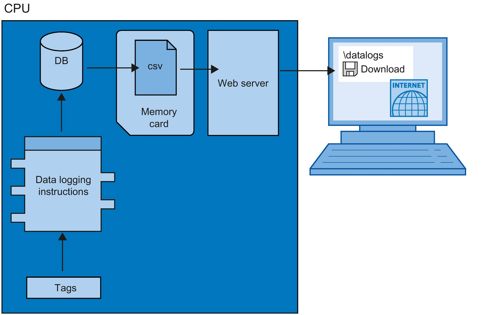 Structure and Use of the CPU Memory SIMATIC  S7-1500, ET
