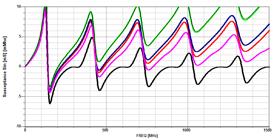 Antenna Modeling for Radio Amateurs Revised and Expanded