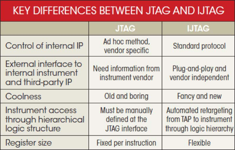 The JTAG Interface: AN ATTACKER S PERSPECTIVE  Technical Paper