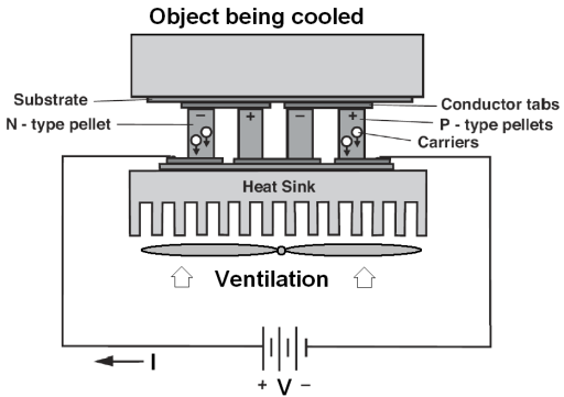 Peltier Thermoelectric Modules Modeling and Evaluation - PDF