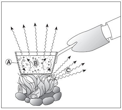 The Diagram Below Shows A Student Heating A Pot Of Water Over A Fire