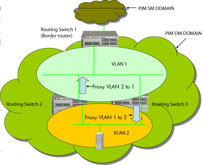 HPE ArubaOS-Switch Software Multicast and Routing Guide YA