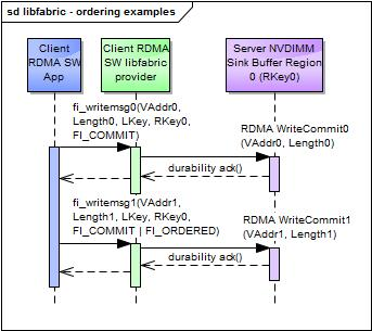 Persistent Memory over Fabric (PMoF) SW Interface