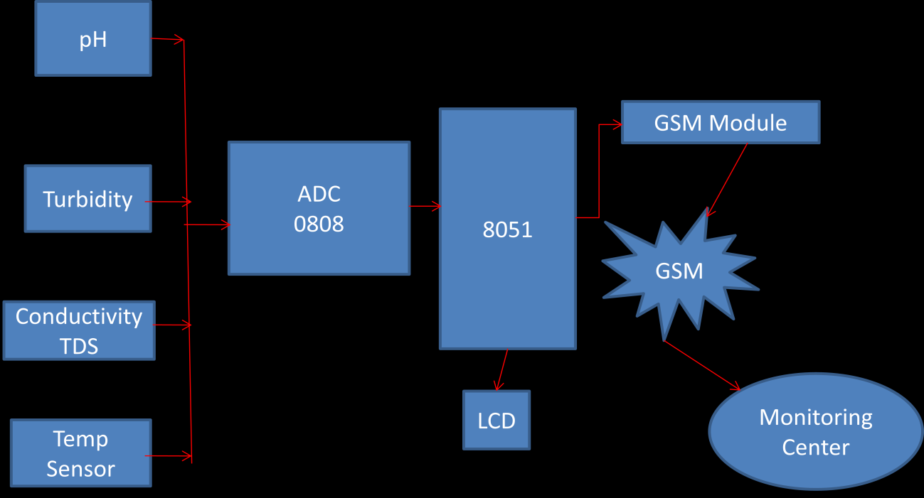Real Time Water Quality Measurement System Based On Gsm Pdf Ac Fan Speed Control Using Android Mobile Microtronics Technologies Fig 1 Block Diagram Of The Proposed 2