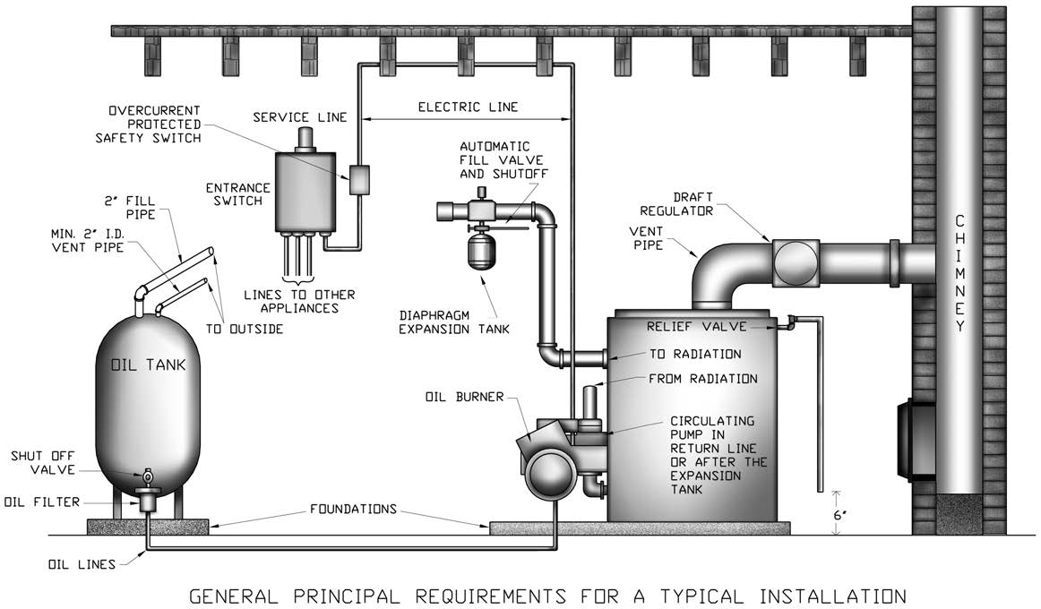Series Ii Oil Fired Cast Iron Hot Water Boiler Pdf Utica Wiring Diagram Figure 3 With Piping System Installation Requirements Always Keep
