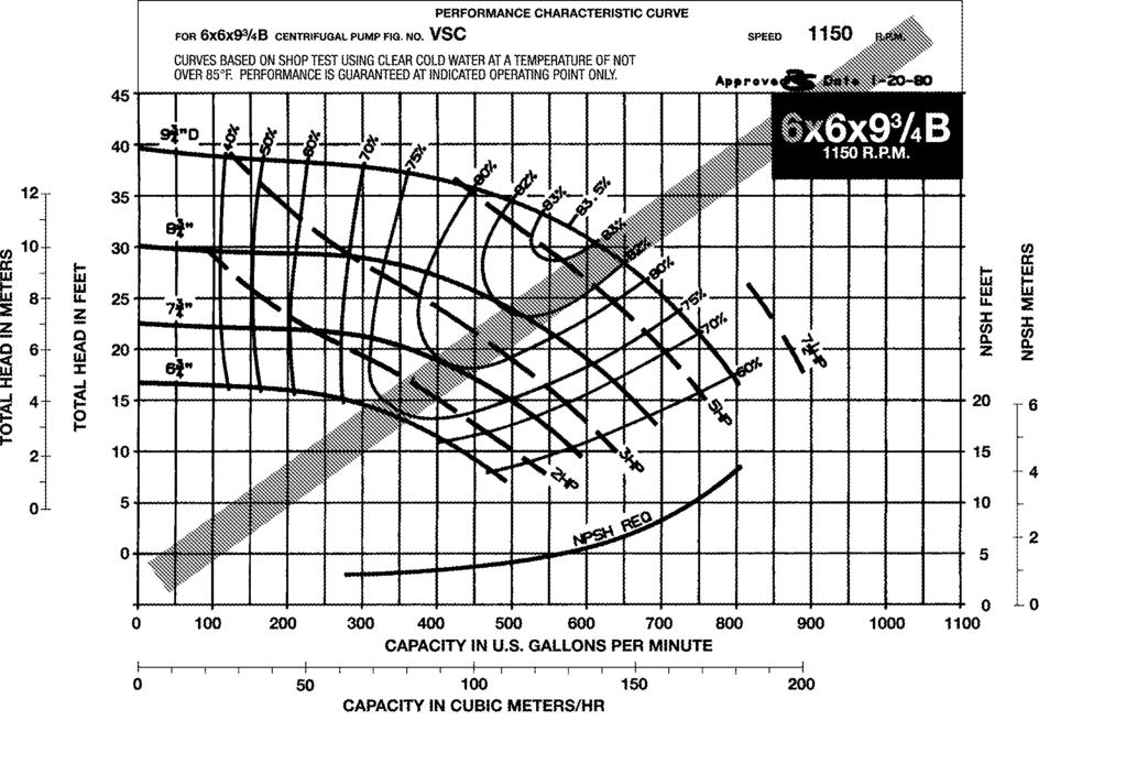 28 0 vscs series vsc base mounted double suction pump performance curves