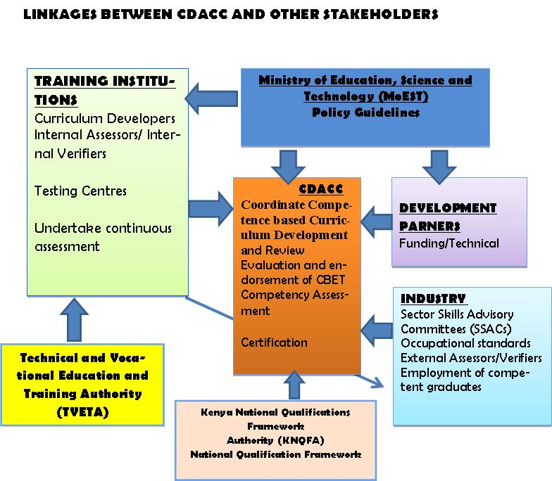 IMPLEMENTATION OF CBET APPROACH - PDF
