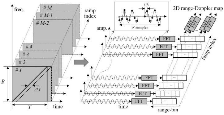 Waveform Design with Dual Ramp-Sequence for High-Resolution