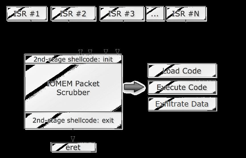 andy rootkit 3.5