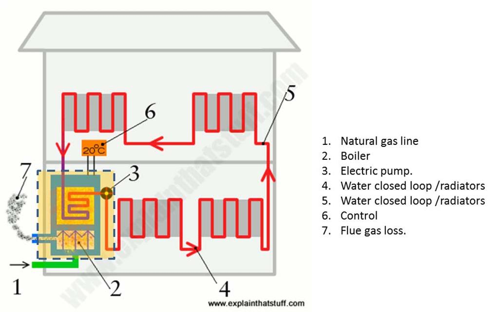 Facts and figures about domestic gas boilers - PDF