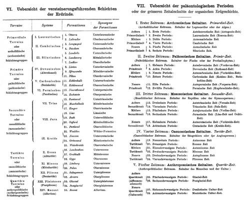 Terren Beispiele | Part Iii Divisions Of Geological Time Pdf