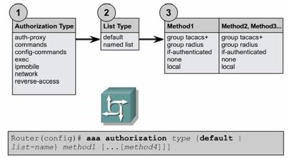 AAA security  - PDF