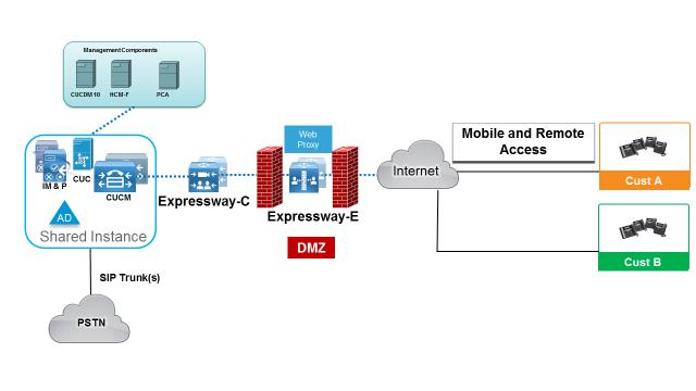 White Paper  Cisco Hosted Collaboration Solution Shared