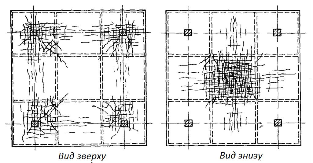 IMPLEMENTATION OF FLAT SLAB COLUMN REINFORCED CONCRETE