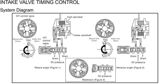 ECTC 9926B. Service Technician Workbook - PDF Free Download on 350z thermostat replacement, 350z mirror wiring, legacy wiring diagram, model wiring diagram, frontier wiring diagram, 350z rear rotors, avalon wiring diagram, evo wiring diagram, atlas wiring diagram, challenger wiring diagram, van wiring diagram, forester wiring diagram, fusion wiring diagram, matrix wiring diagram, armada wiring diagram, 350z instrument panel wiring, galant wiring diagram, yukon wiring diagram, g37 wiring diagram, g6 wiring diagram,