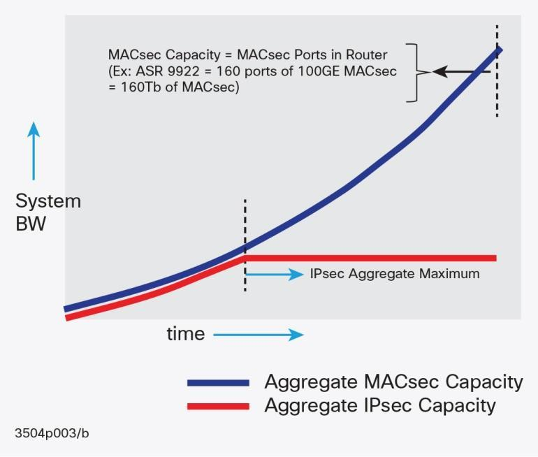 Innovations In Ethernet Encryption 8021ae Macsec For Securing