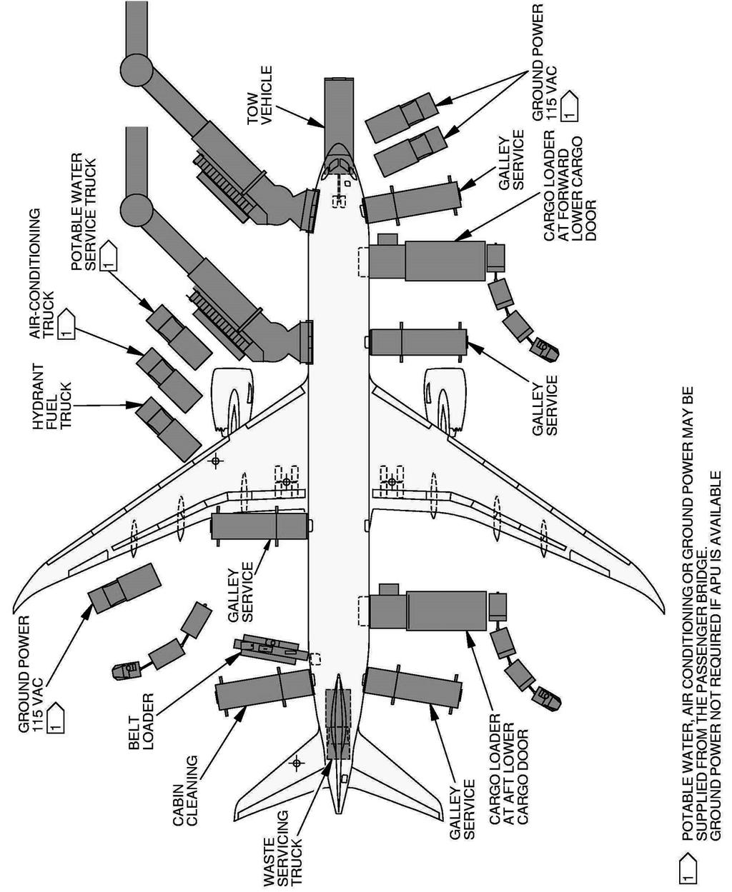 787 airplane characteristics for airport planning pdf Simple Diagram of an Airplane 5 1 2 airplane servicing arrangement typical