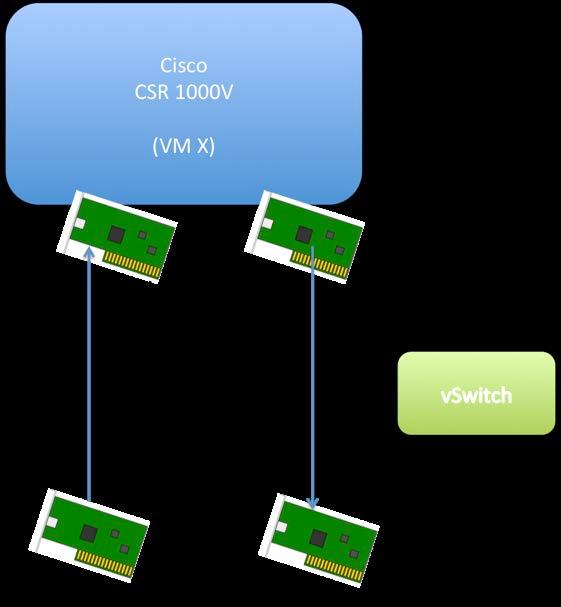 Cisco CSR 1000V Packet Flow Troubleshooting Guide - PDF