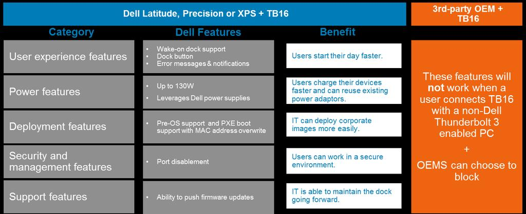 Dell Thunderbolt Dock TB16 Product Overview - PDF