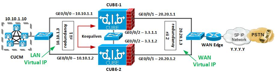 Deploying SIP Trunks with Cisco Unified Border Element (CUBE