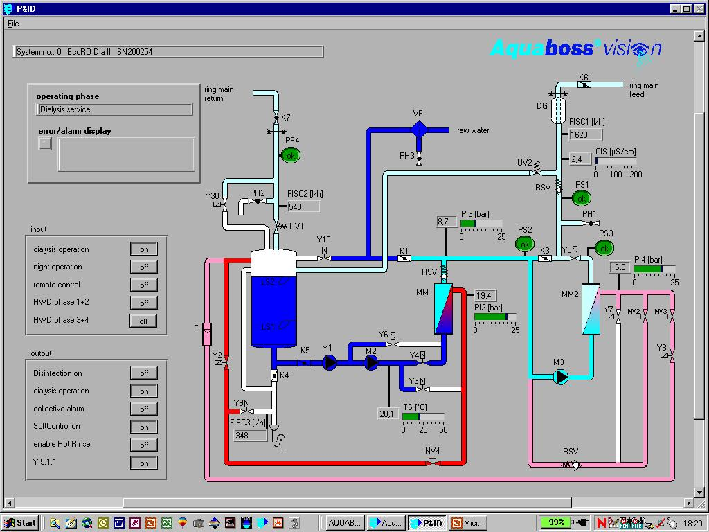 Vision Monitoring Software EcoRO Dia I/II Flow Diagram