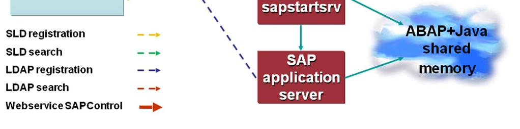 How to use the SAPControl Web Service Interface SAP