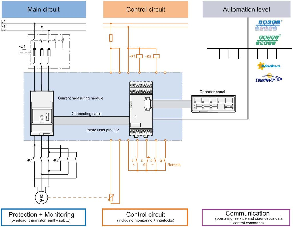 system manual. industrial controls. motor management and control devices. simocode  pro. edition 04/2017. siemens.com - pdf free download  docplayer.net