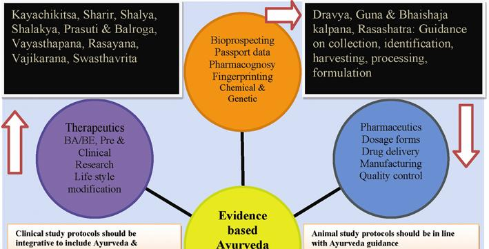 The quest for evidence-based Ayurveda: lessons learned - PDF