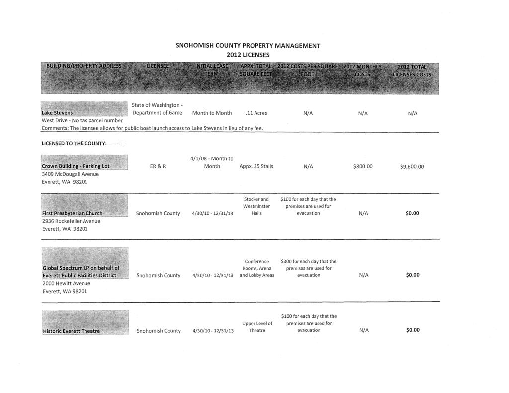 DOCUMENT / AGENDA TITLE: Annual Inventories of County