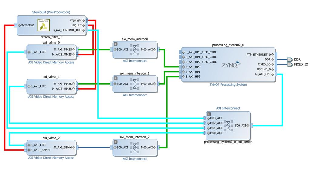 Evaluating Vivado High-Level Synthesis on OpenCV Functions