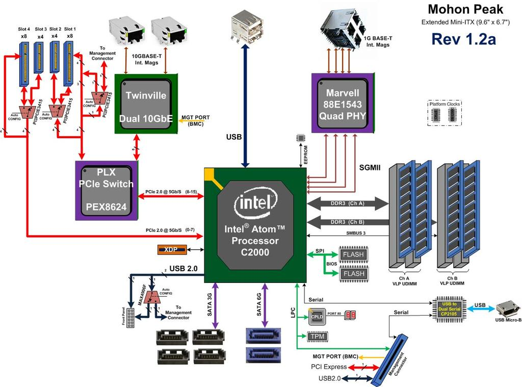 Intel Atom Processor C2000 Product Family for Communications