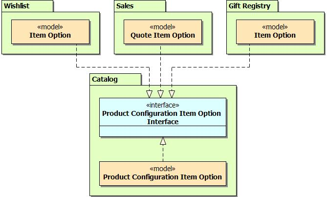 Magento for Developers: Product Configuration and Composite Products