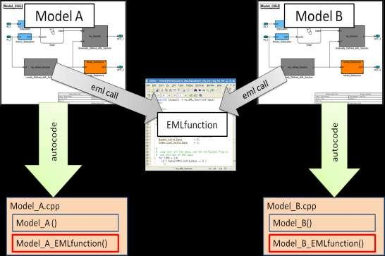 Subject: Orion GN&C MATLAB/Simulink Standards (SIA Action #2) - PDF