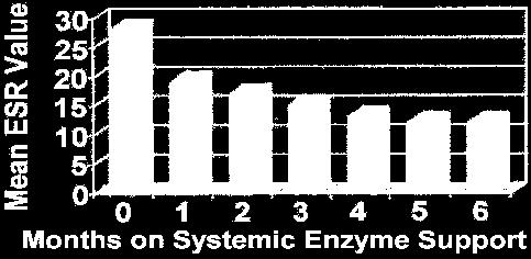 Systemic Enzyme Therapy My Experience With Wobenzym Formulations Pdf