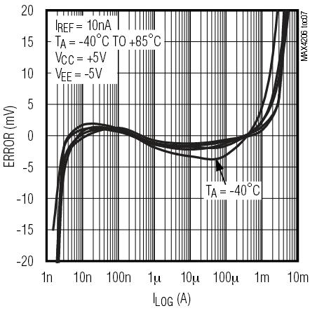 Thermal Compensation of Analog Exponential Converters - PDF